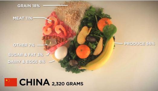 FoodGramsChina